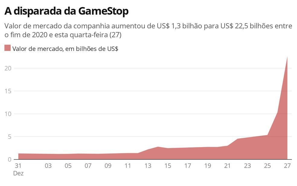 GameStop: a empresa que passou de US$ 1,3 bi para US$ 22,4 bi na bolsa dos EUA este ano
